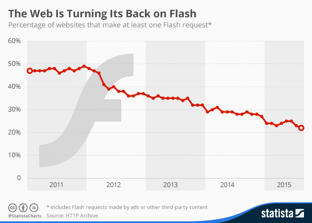 Statista-web-is-turning-its-back-on-flash