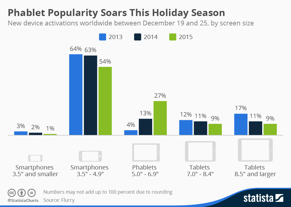 chartoftheday_4184_holiday_season_device_activations_n