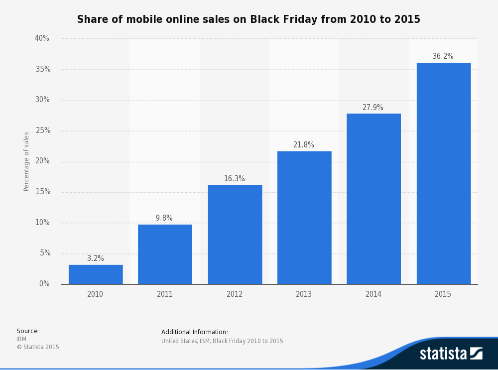 statistic_id247195_black-friday_-percentage-of-mobile-sales-2010-2015
