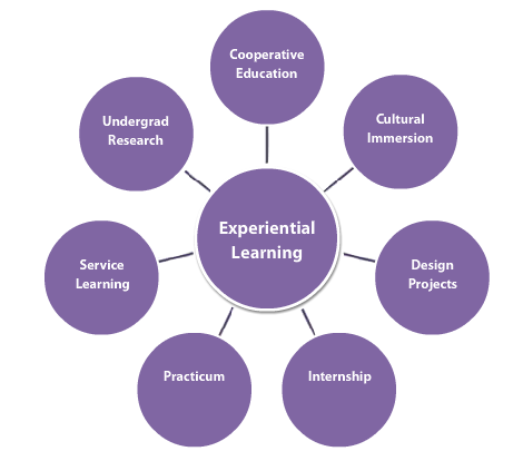 Experiential Learning Designingnorth.com
