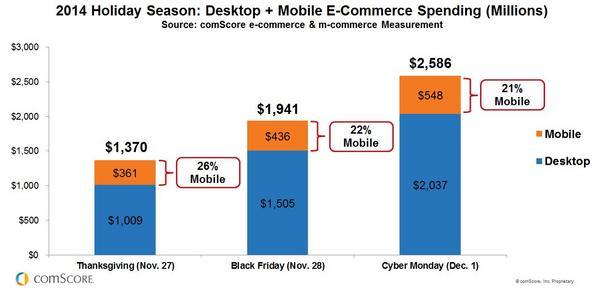 2014 Holiday Season- M-Commerce-Key-Holiday-Shopping-Days_reference