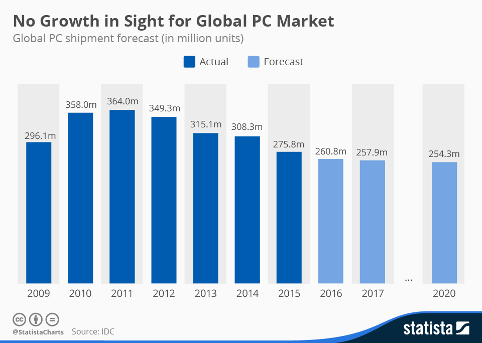 decline-of-global-pc-market
