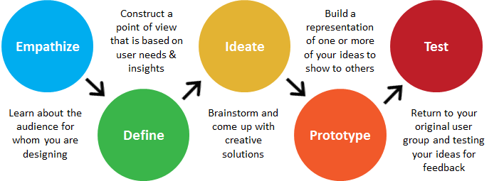 Design thinking example